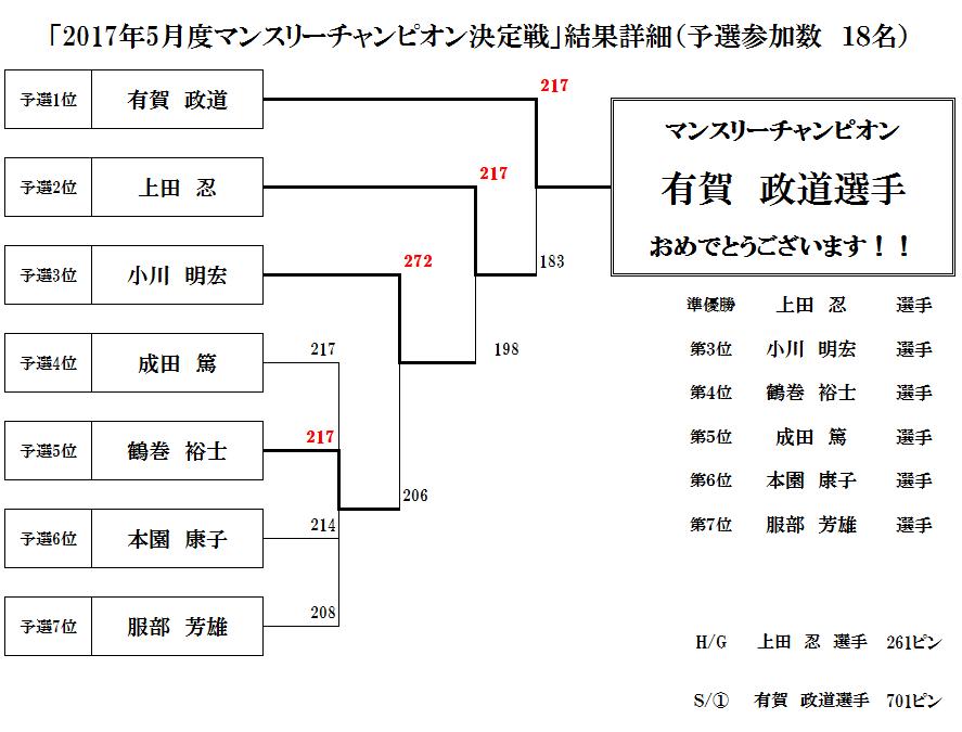2017年5月度マンスリーチャンピオン決定戦