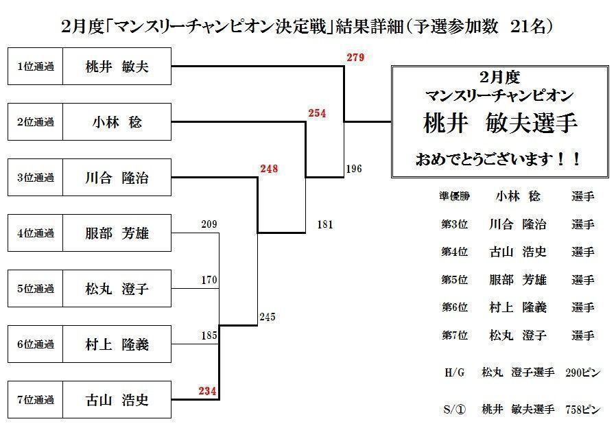 2017年2月度マンスリーチャンピオン決定戦