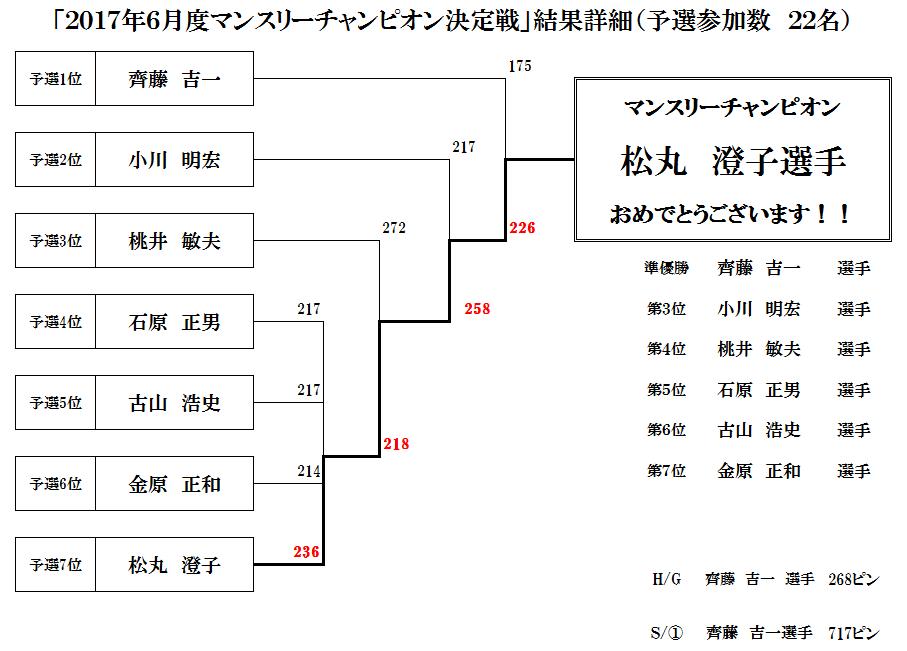2017年6月度マンスリーチャンピオン決定戦ステップラダー