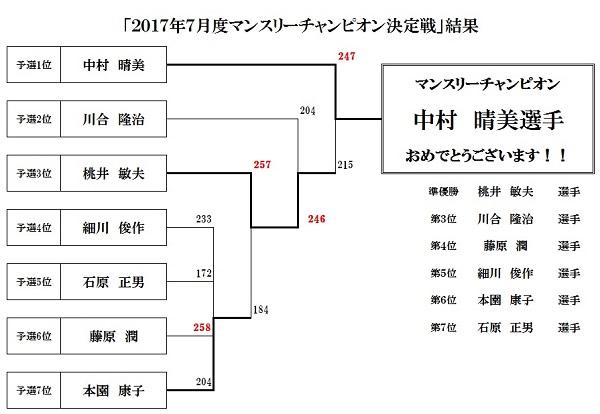 マンスリーチャンピオン大会結果201707