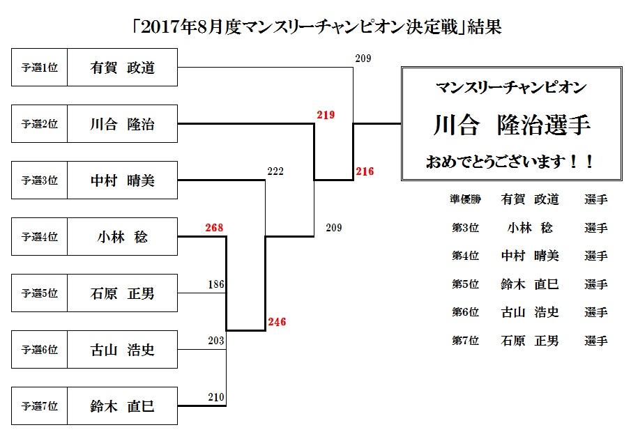 2017年8月度マンスリーチャンピオン決定戦