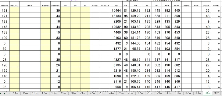 昔のエクセルリーグ成績表