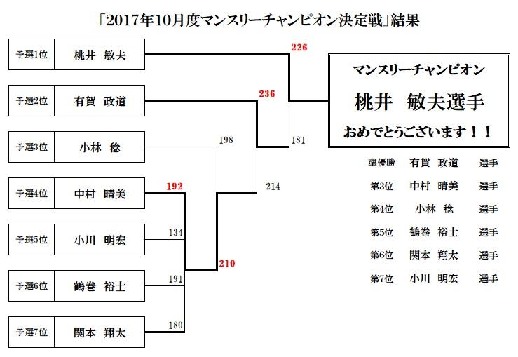 20171029マンスリーチャンピオン決定戦