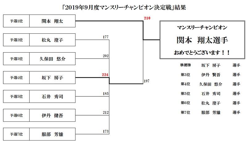 201909マンスリーチャンピオン決定戦