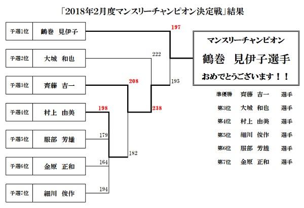 2018年2月度マンスリーチャンピオン決定戦
