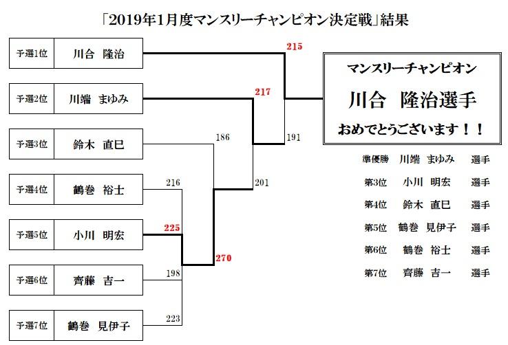2019年1月度マンスリーチャンピオン決定戦