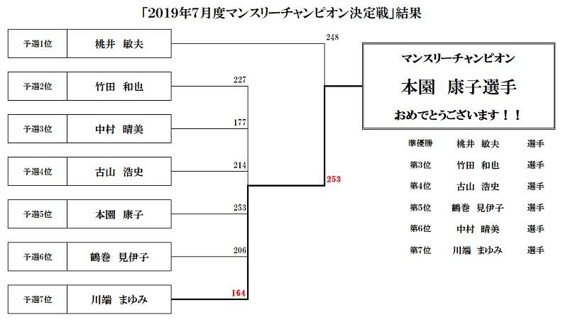マンスリーチャンピオン決定戦201907