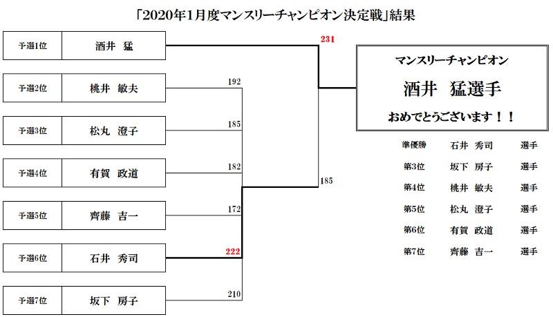 2020年1月度マンスリーチャンピオン決定戦