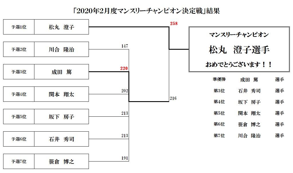 マンスリーチャンピオン決定戦2020年02月