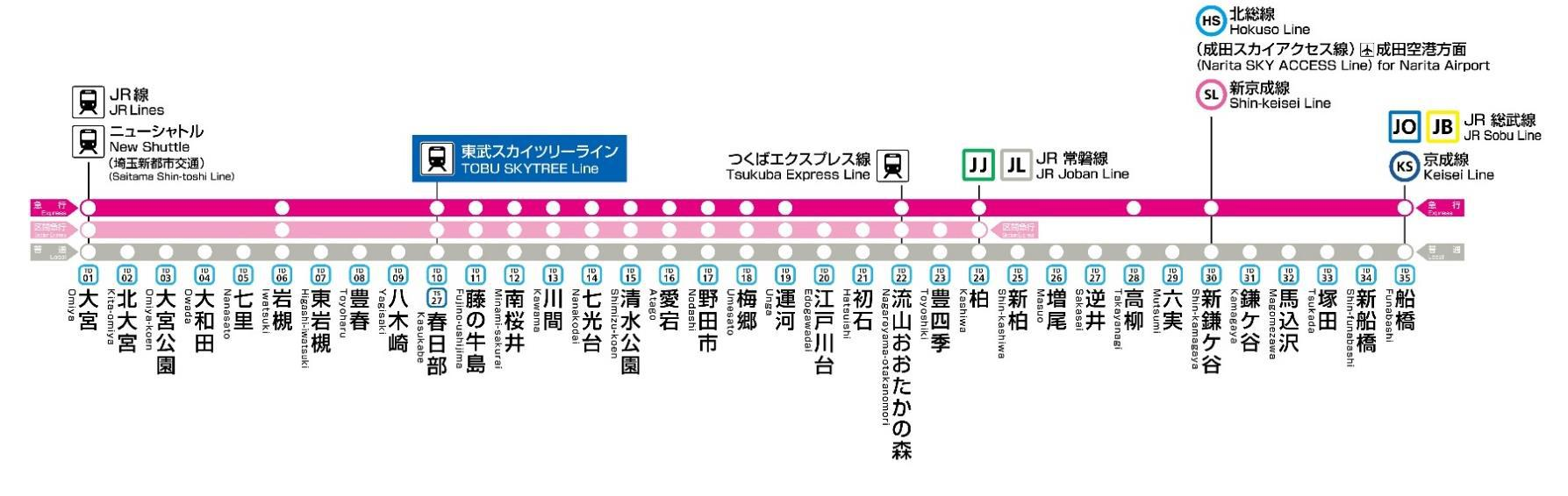 東武野田線急行停車駅