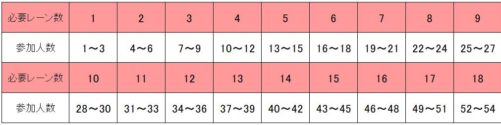 コロナ禍のボウリングレーン数