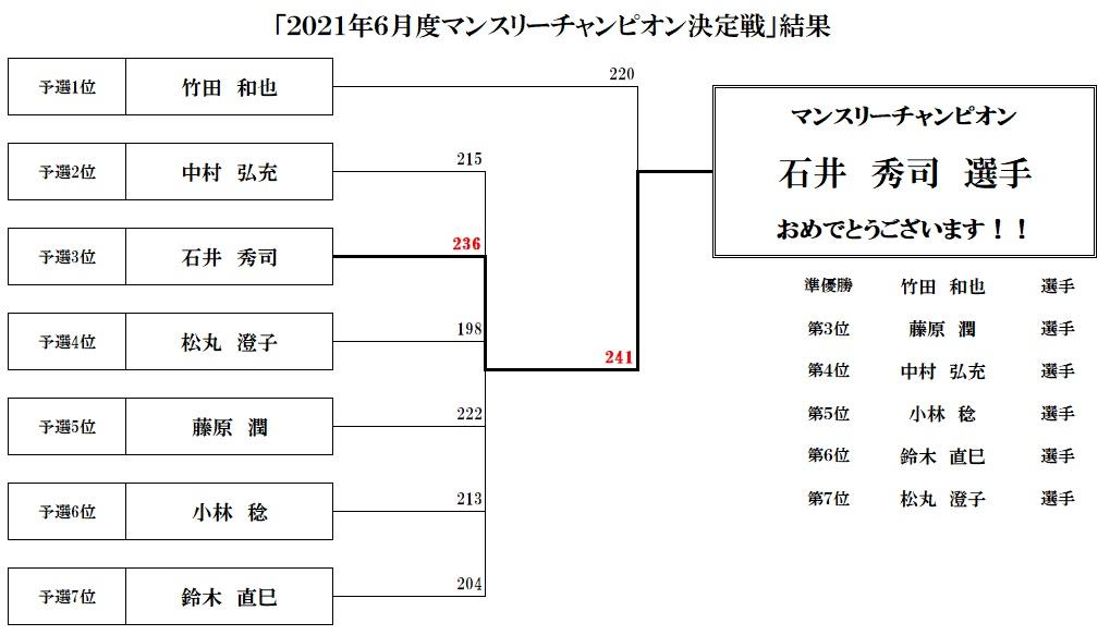 マンスリーチャンピオン決定戦ボウリング2021年6月