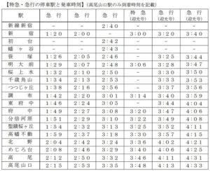 京王線大晦日終夜運転2017