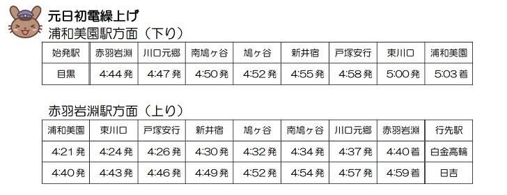 埼玉高速鉄道元旦