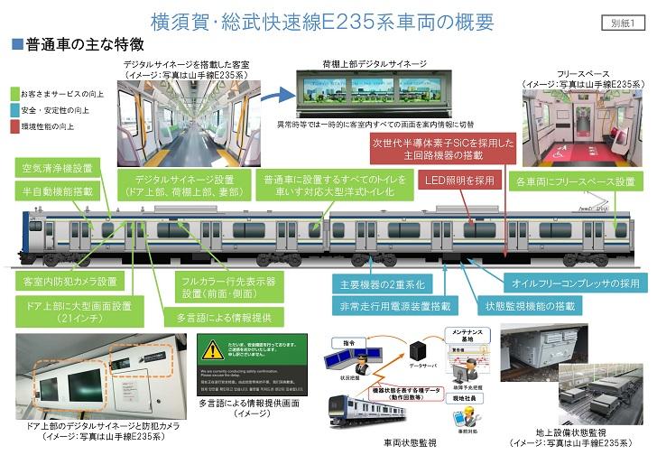 横須賀・総武快速線E235特徴